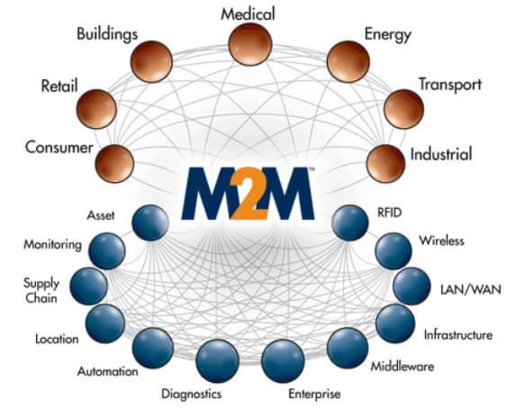 M2M (1)