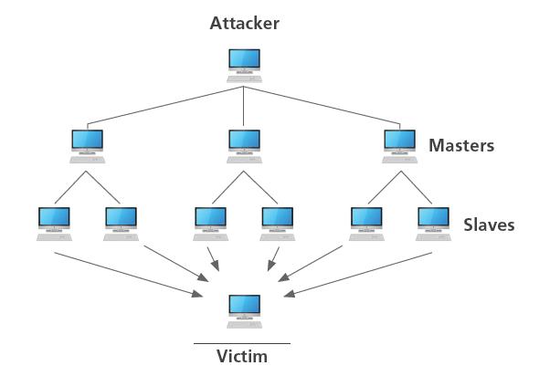 DDoS explained